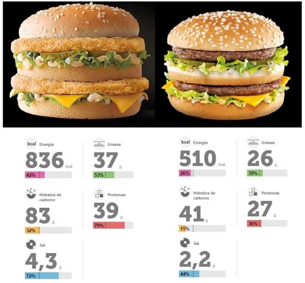 comparación big macs